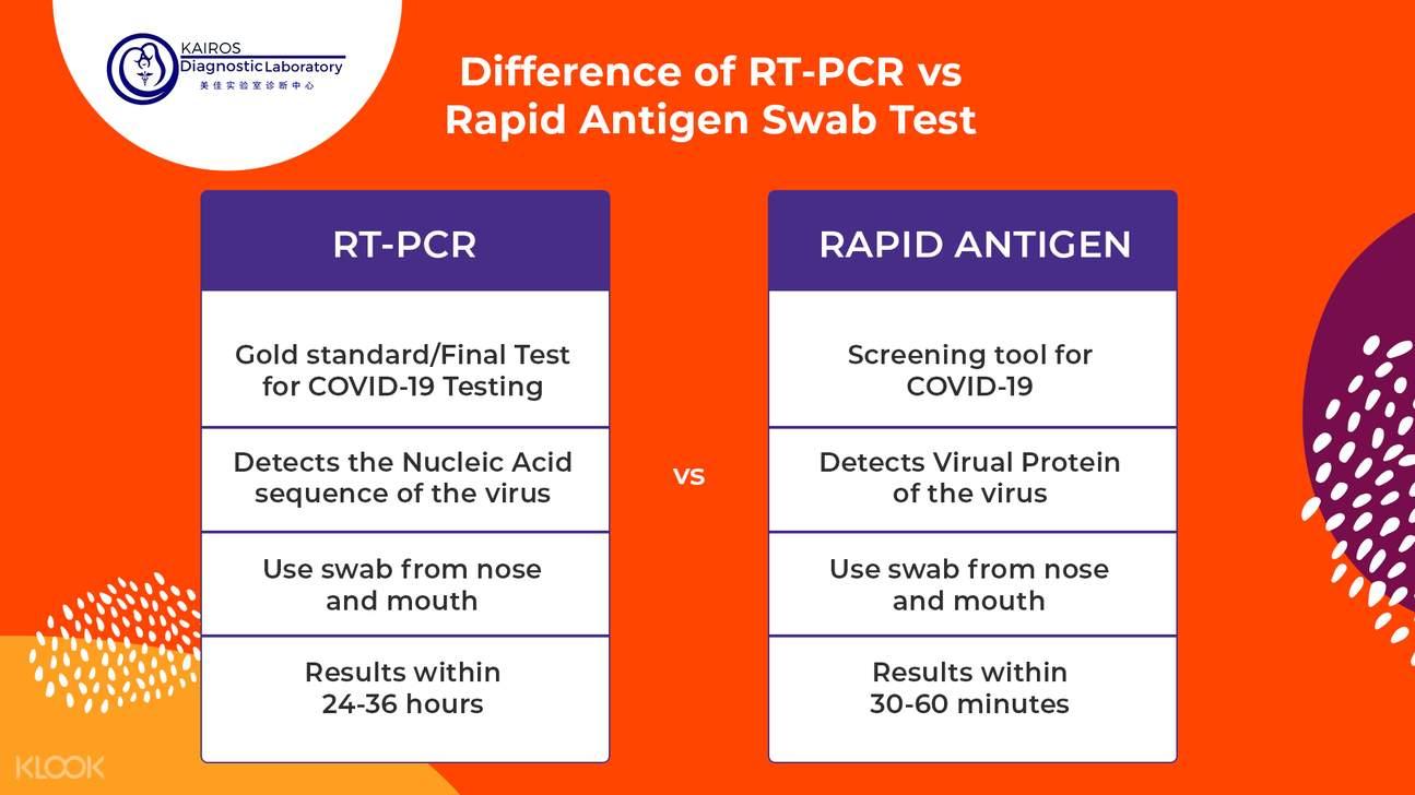 Difference of RT-PCR vs Rapid Antigen